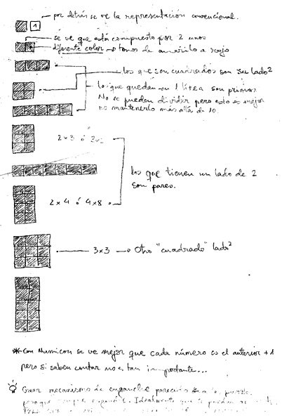 +-·: numbers hand-drawn sketch showing basic properties of numbers